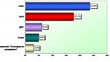 НЦИОМ: Разликата между ГЕРБ и БСП остава около 6%