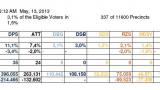 SORA: ГЕРБ взима 30.4%, БСП - 26.5%